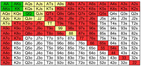 Starting Hand Chart BTN und SB für die Big Stack Strategy - für Poker Anfänger