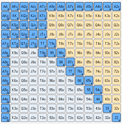 Meine Calling Hand Chart für den Big-Blind aus steel-Positionen