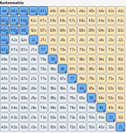 MP2 Starting Hand Chart