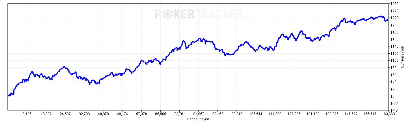 Graph Jan - April 2020 Poker