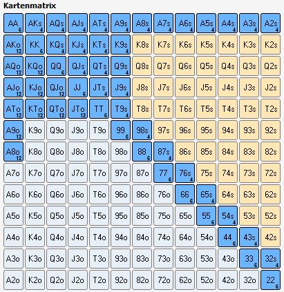 MP3 und CO Starting Hand Chart