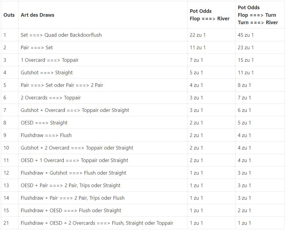 Tabelle Pot Odds Rechner - hier kannst Du Deine Pot Odds berechnen